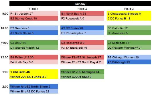 RF2014 Final Sunday